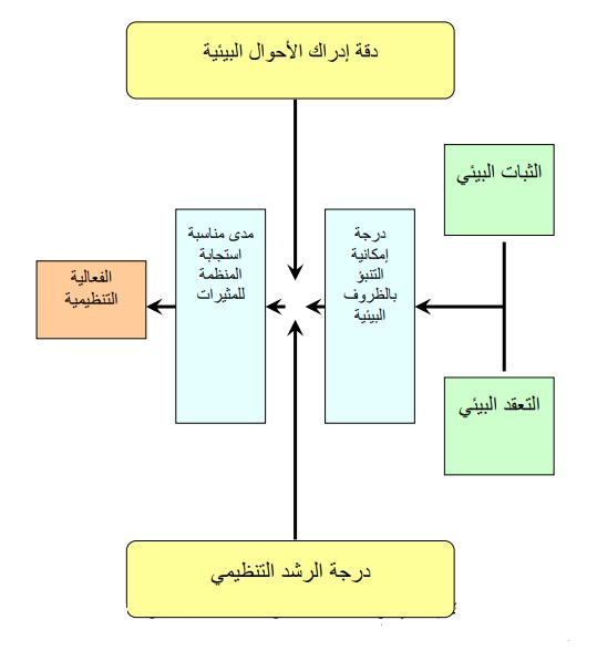 درجة التفاعل بين الإدارة والمتغيرات البيئية لتحقيق الفعالية التنظيمية