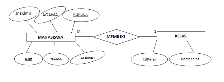 Contoh Diagram Erd Many To One Electrical Wiring Diagram