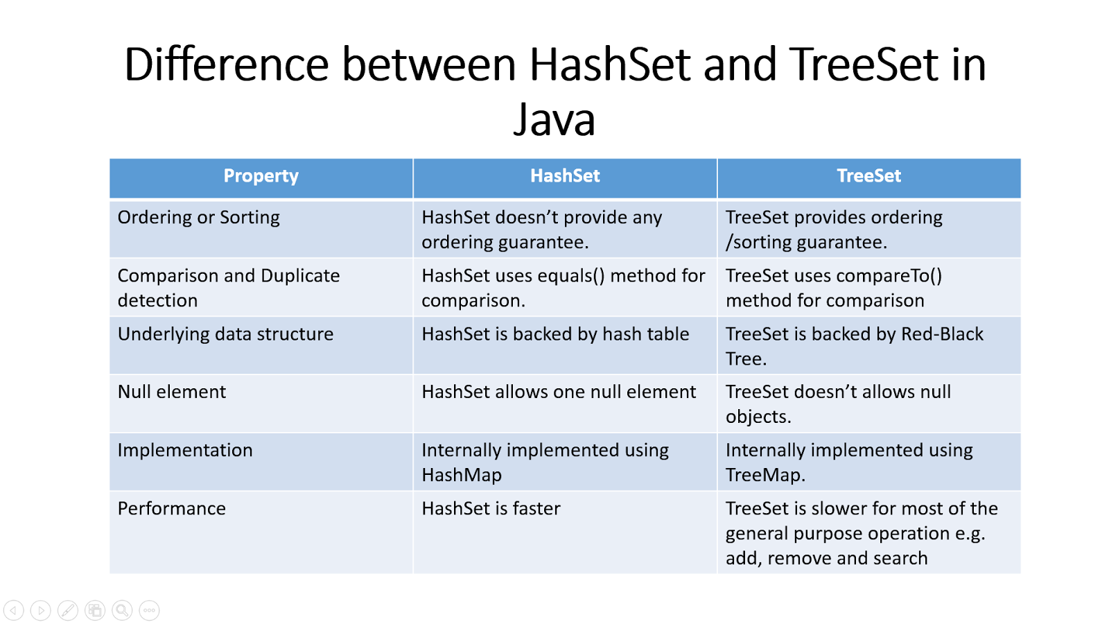 Treeset In Java Allows Duplicates Excel