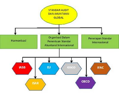 Organisasi Akuntasi Internasional