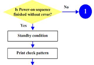 Printer Epson L210, T13, Me32, L100 Fatal Error