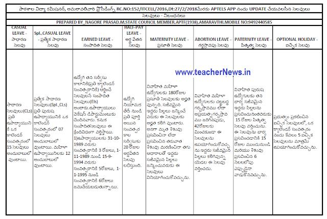 How to Update leaves in APTeLS App in Telugu - CL, Sp. CL's, EL's add in APTeLS App