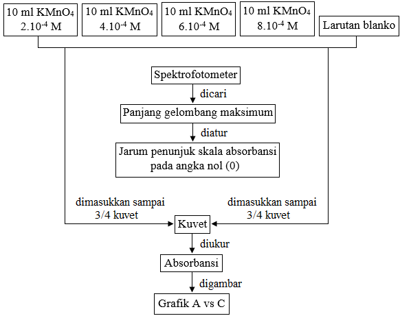 diagram alir spektrofotometer