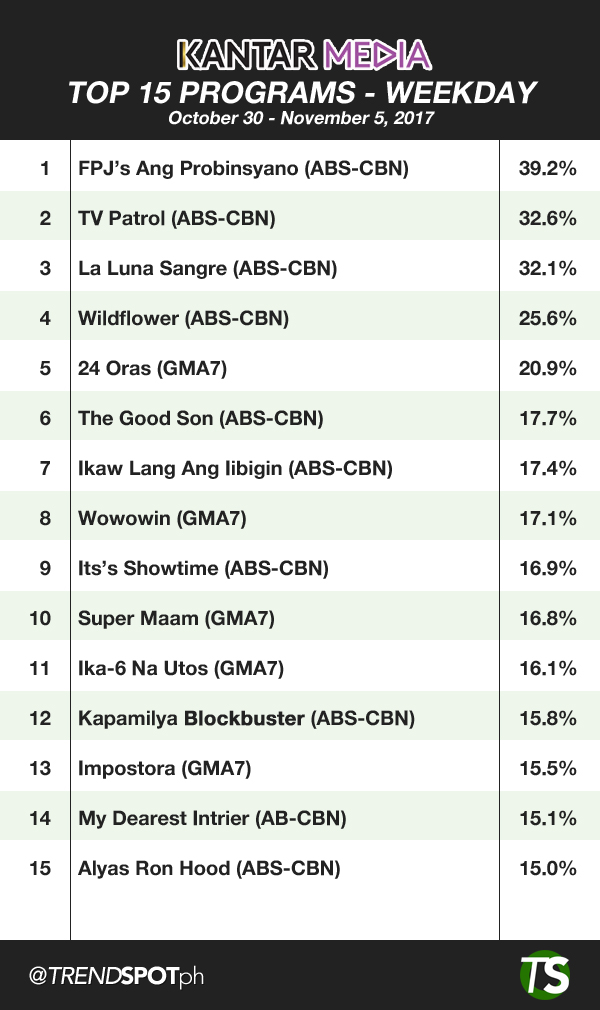 Top 15 TV Programs on Weekday