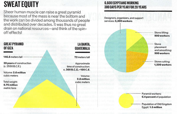 How much potential energy goes into a pyramid (Source: Vaclav Smil, IEEE Spectrum, 6/20)