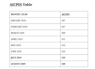 AICPIN table for the month of August 2019