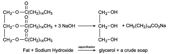 Las grasas reaccionan con base fuerte para generar jabón y glicerina