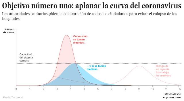 Objetivo nº1: aplanar la curva de contagio del COVID-19