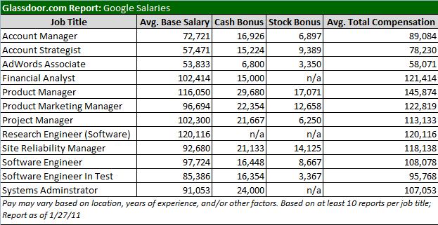 google employee average salary