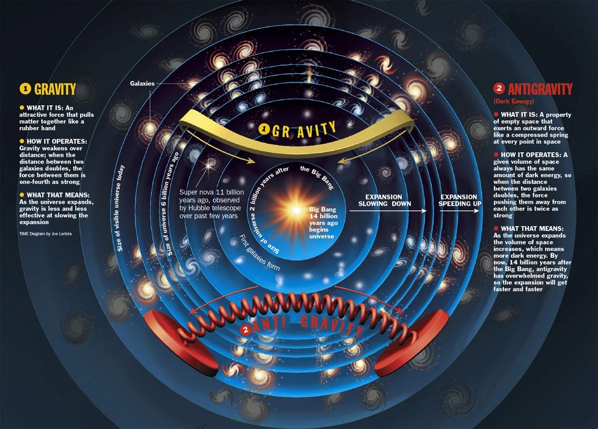Far Future Horizons : The Universe: Dark Matter - Dark Energy