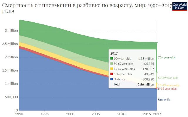 График смертности пневмонии