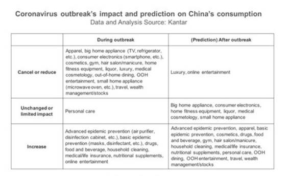 Kantar mede impacto do coronavírus no consumo na China