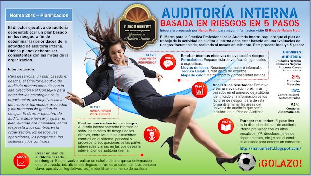 Auditor A Interna Basada En Riesgos En 5 Pasos Buenas