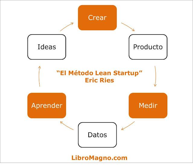 Circuito Crear-Medir-Aprender