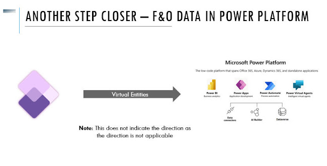 进一步靠近– Power Platform中的财务运营数据–虚拟实体/Another step closer - Finance Operations data in Power Platform - Virtual Entities