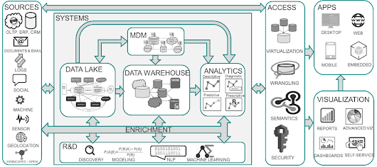 Modern Data Architecture for a Digital World