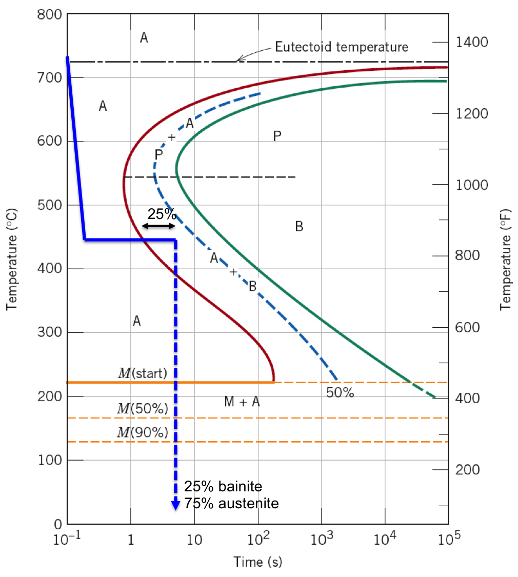 Fraction Of Eutectic At Room Temperature