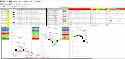 イズミ(8273) のチャート 2020/04/03