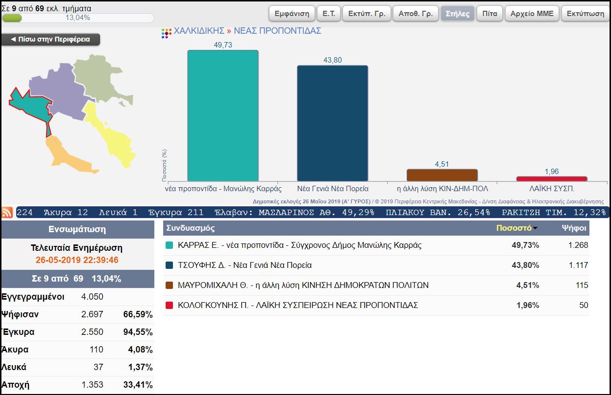 ΑΕΤΟΣ ΧΑΛΚΙΔΙΚΗΣ: Αποτελέσματα σε 9 από 69 εκλ. τμήματα