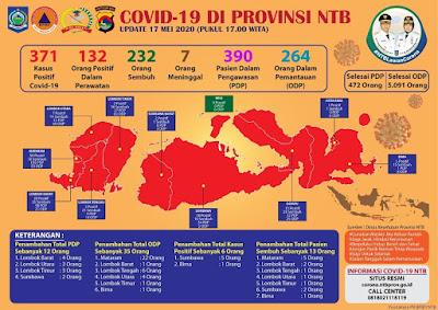 Data Covid-19 di NTB per Minggu 17 Mei 2020