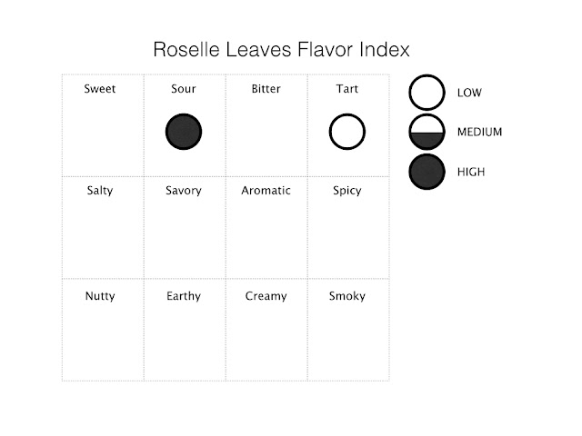 Roselle leaves flavor index