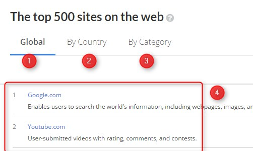 جوجل الموقع الاكثر زيارة عالميا بحسب تصنيف أليكسا Alexa