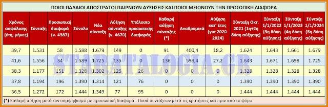«Παλαιοί» συνταξιούχοι-απόστρατοι: Ποιοι παίρνουν αυξήσεις-αναδρομικά από Τετ 29/09/21-Ποιοι μειώνουν Προσωπική Διαφορά (ΠΙΝΑΚΕΣ)