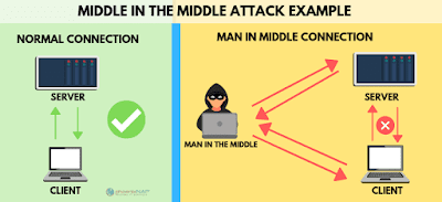 Man in Middle Attack