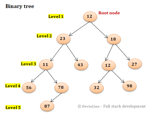 Find height of binary tree in Java - Recursive and Iterative