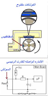 حساس قياس كميه الماء في الغسالات الاتوماتيك Flow Sensor