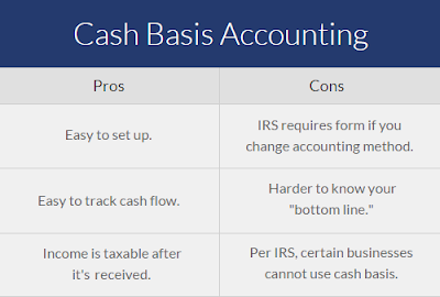 المحاسبة عن النقدية في الصندوق   Cash accounting