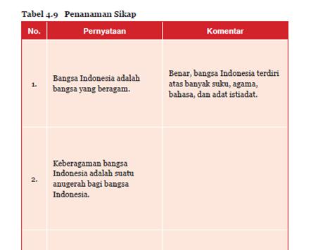 Aktivitas 4.9 Tabel 4.9 Penanaman Sikap Bhineka Tunggal Ika PKN Kelas 7