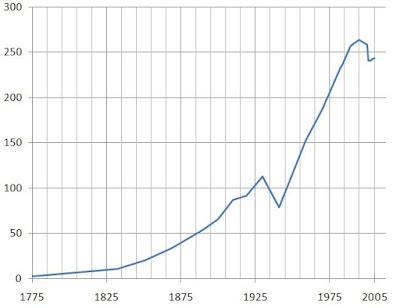 Population Trend