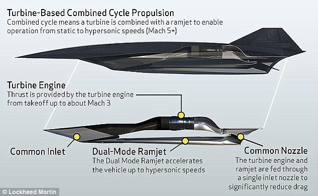 Lockheed confident they can fly demonstrator hypersonic missiles by 2018 and reusable hypersonic aircraft the size of an F-22 could be demoed in the 2020s