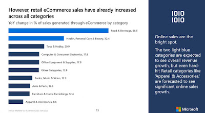Growth of US Retail Ecommerce Sales in COVID-19