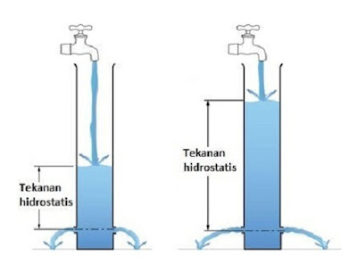 tekanan hidrostatis