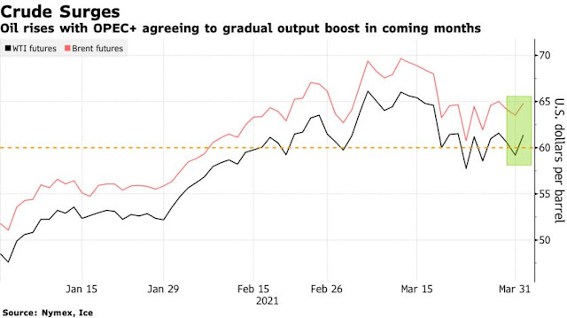 Oil Rises After OPEC+ Agrees to Gradual Monthly Output Increases - Bloomberg close