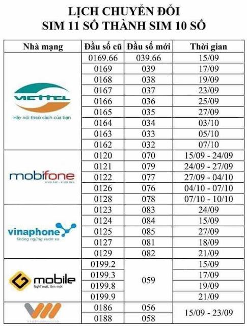 Đầu số mới của các nhà mạng Mobi, Vina, Viettel