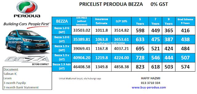 Pricelist Perodua Bezza 0% GST