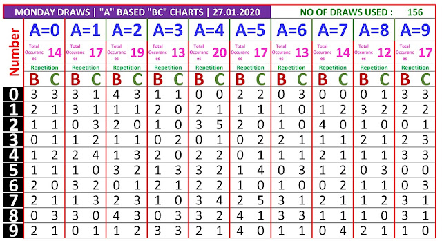 Kerala Lottery Result Winning Numbers A based BC Chart Monday 156 Draws on 27.01.2020