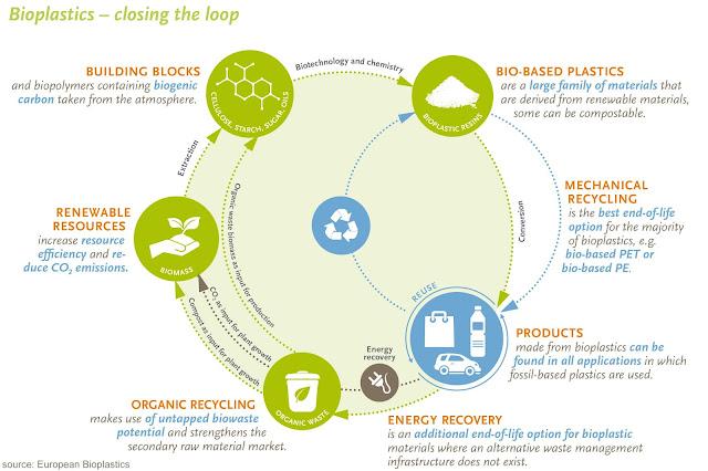 Skema Life-Cycle dari Bioplastik