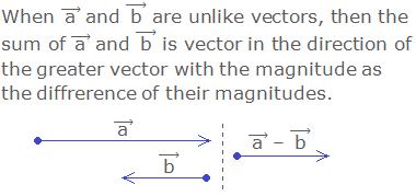 """When ( """"a""""  ) ⃗ and ( """"b""""  ) ⃗ are unlike vectors, then the sum of ( """"a""""  ) ⃗ and ( """"b""""  ) ⃗ is vector in the direction of the greater vector with the magnitude as the difference of their magnitudes."""