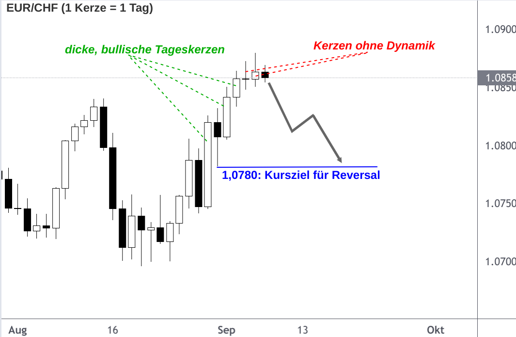 EUR/CHF-Analyse Tages-Chart September 2021