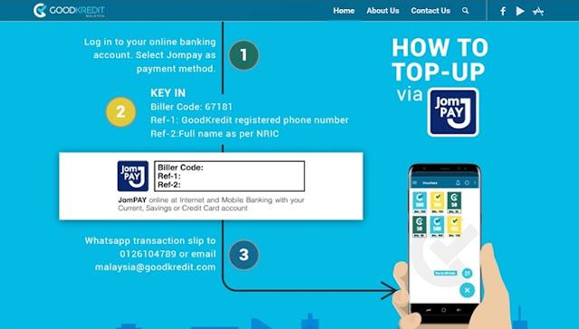 Your Mobile Wallet Towards Cashless Future Via GoodKredit