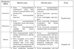Matrik dan Penerapan Model Pembelajaran ARIAS
