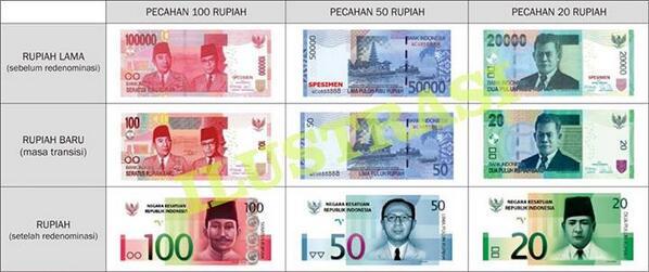 Indonesian Rupiah Redenomination