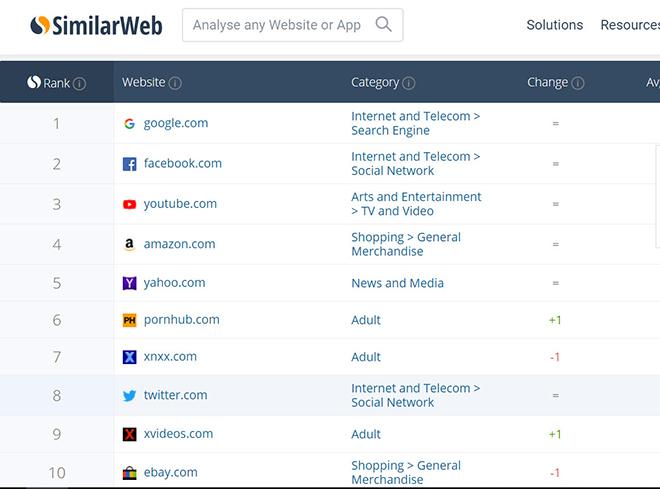 Xnxx và Xvideos nằm trong top 10 website được truy cập nhiều nhất tại Mỹ