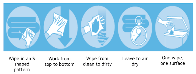 5 principles of cleaning recommended by Gama Healthcare