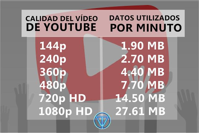datos que consume youtube