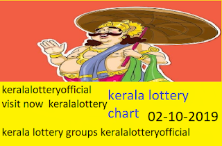 kerala lottery guessing number tomorrow